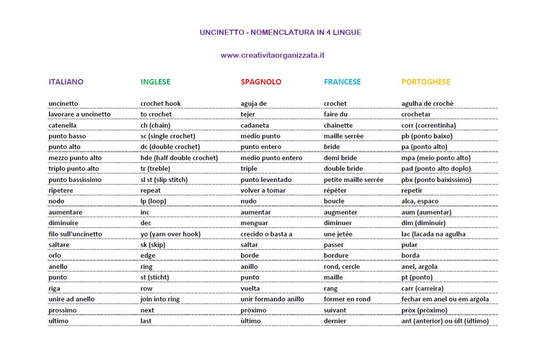 Traduzione abbreviazioni uncinetto in 4 lingue for Traduzione da inglese a italiano